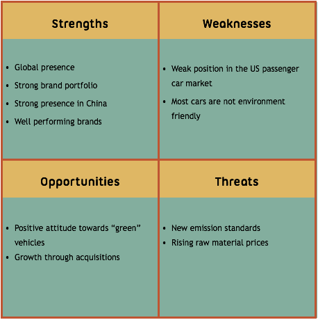 swot analysis geely s automobile Business strategy analysis of geely firm 1strategy choice according to the swot analysis of geely geely automobile's sales soar in arab world.